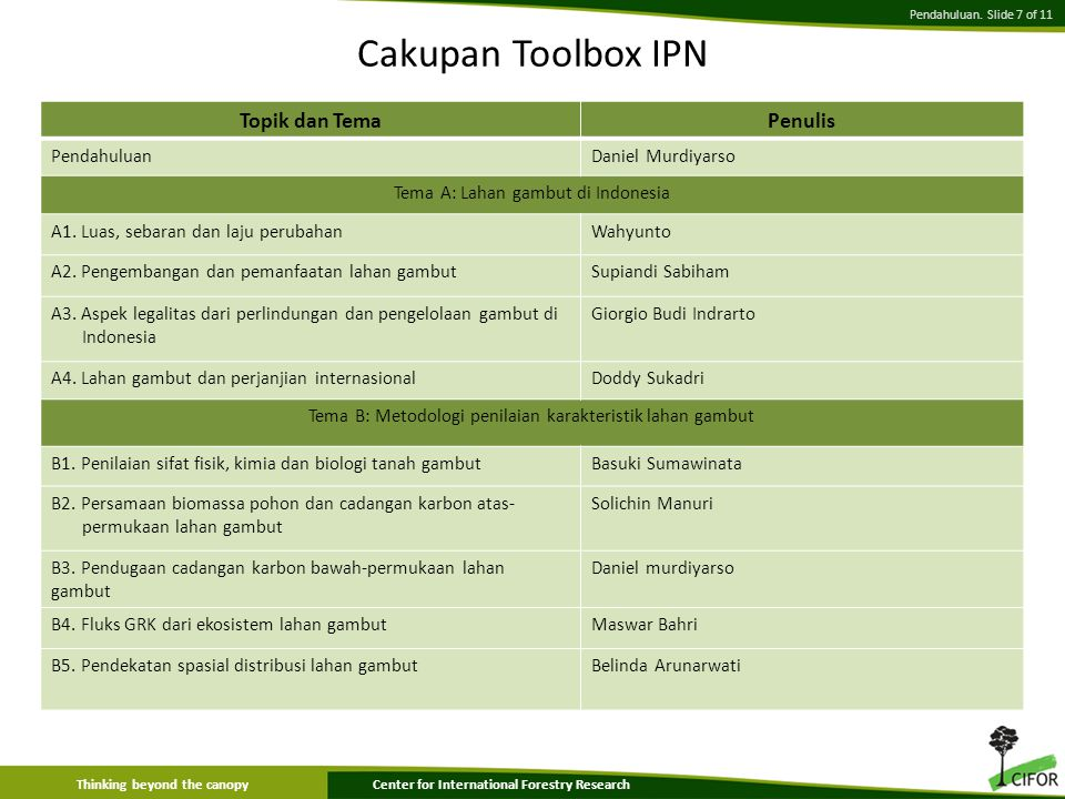 Thinking beyond the canopyCenter for International Forestry Research Pendahuluan. Slide 7 of 11 Cakupan Toolbox IPN Topik dan TemaPenulis PendahuluanD
