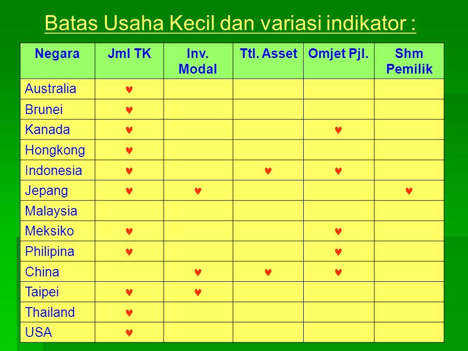 Batas Usaha Kecil dan variasi indikator : Sumber : Subiyakto Tjakrawerdaya, ISB Conggres Jkt, 19-21 Set 1994 NegaraJml TKInv.
