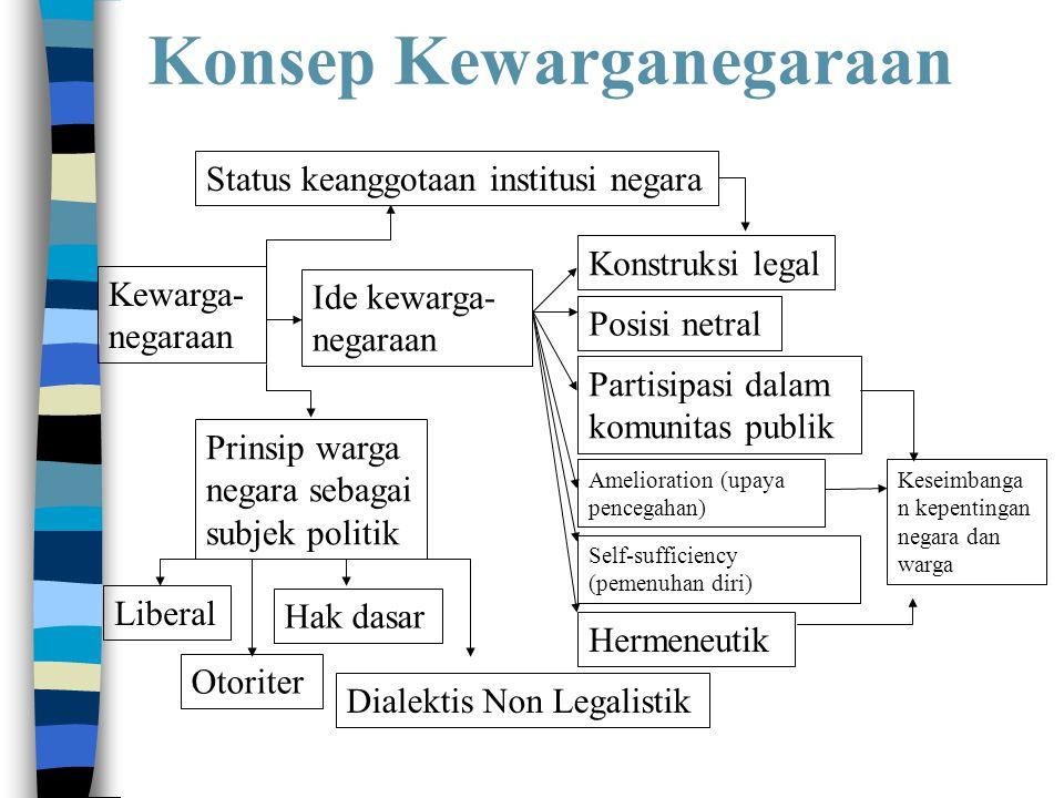 Konsep Kewarganegaraan Kewarga- negaraan Status keanggotaan institusi negara Ide kewarga- negaraan Prinsip warga negara sebagai subjek politik Konstru