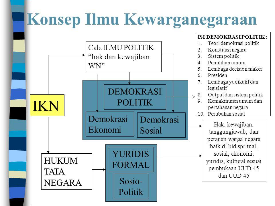 "Konsep Ilmu Kewarganegaraan IKN Cab.ILMU POLITIK ""hak dan kewajiban WN"" HUKUM TATA NEGARA DEMOKRASI POLITIK Demokrasi Ekonomi Demokrasi Sosial YURIDIS"