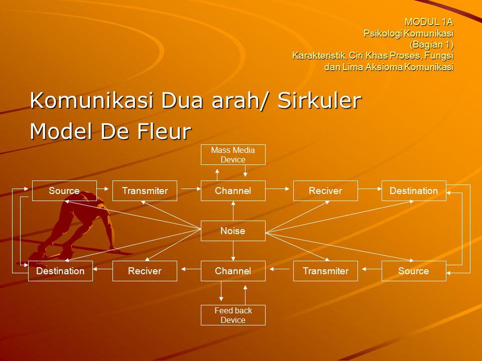 MODUL 1A Psikologi Komunikasi (Bagian 1) Karakteristik, Ciri Khas Proses, Fungsi dan Lima Aksioma Komunikasi Komunikasi Dua arah/ Sirkuler Model De Fl
