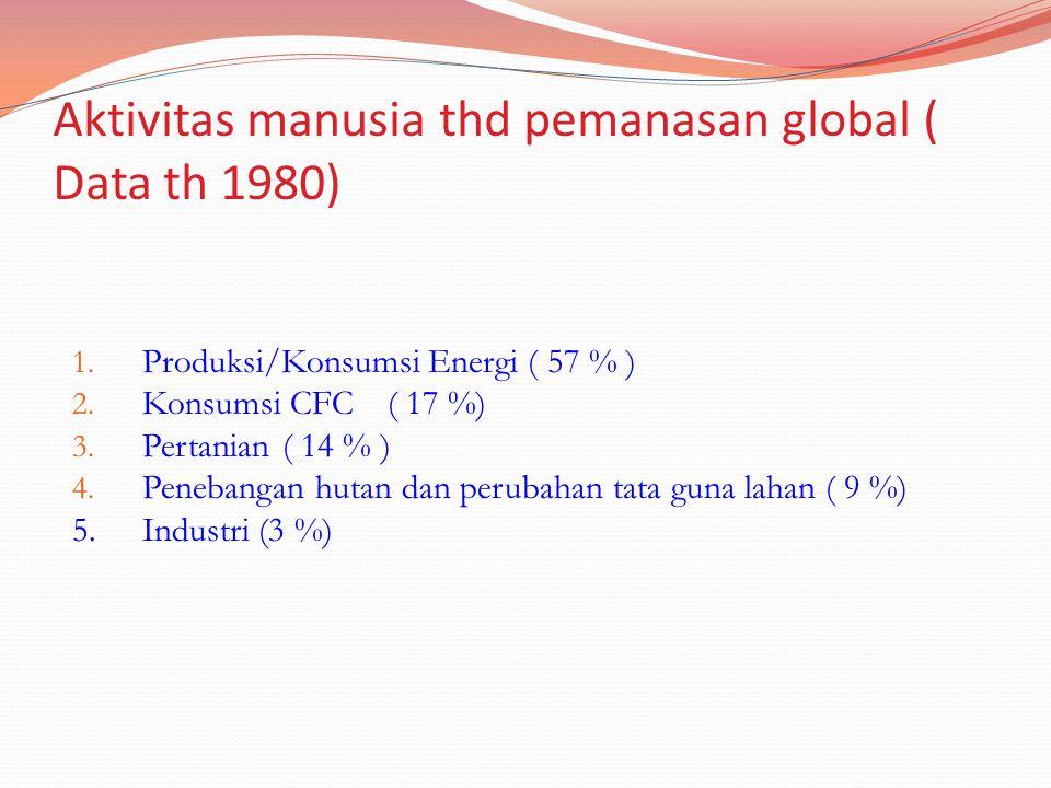 Aktivitas manusia thd pemanasan global ( Data th 1980) 1. Produksi/Konsumsi Energi ( 57 % ) 2. Konsumsi CFC( 17 %) 3. Pertanian( 14 % ) 4. Penebangan