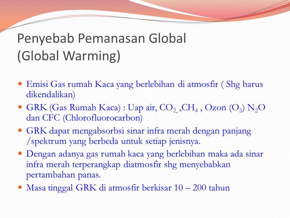Penyebab Pemanasan Global (Global Warming) Emisi Gas rumah Kaca yang berlebihan di atmosfir ( Shg harus dikendalikan) GRK (Gas Rumah Kaca) : Uap air, CO 2,,CH 4, Ozon (O 3 ) N 2 O dan CFC (Chlorofluorocarbon) GRK dapat mengabsorbsi sinar infra merah dengan panjang /spektrum yang berbeda untuk setiap jenisnya.