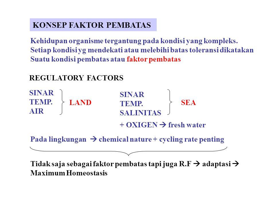 KONSEP FAKTOR PEMBATAS Kehidupan organisme tergantung pada kondisi yang kompleks.