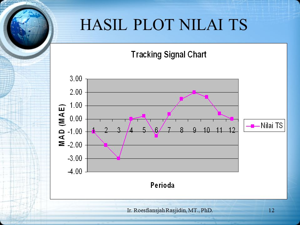 Ir. Roesfiansjah Rasjidin, MT., PhD.12 HASIL PLOT NILAI TS