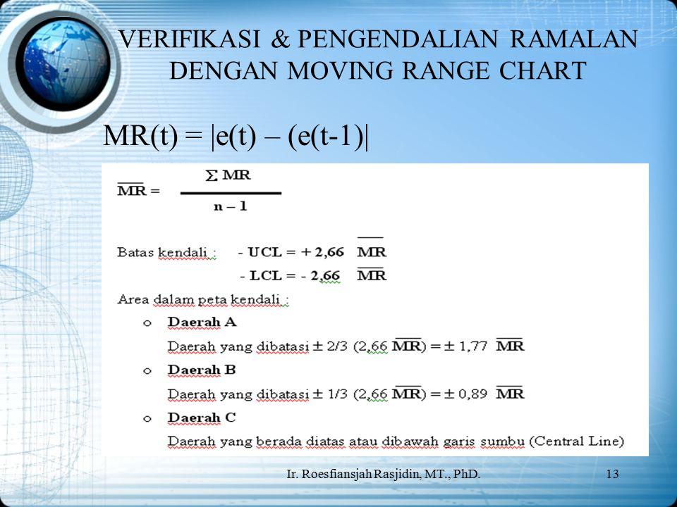 Ir. Roesfiansjah Rasjidin, MT., PhD.13 VERIFIKASI & PENGENDALIAN RAMALAN DENGAN MOVING RANGE CHART MR(t) = |e(t) – (e(t-1)|