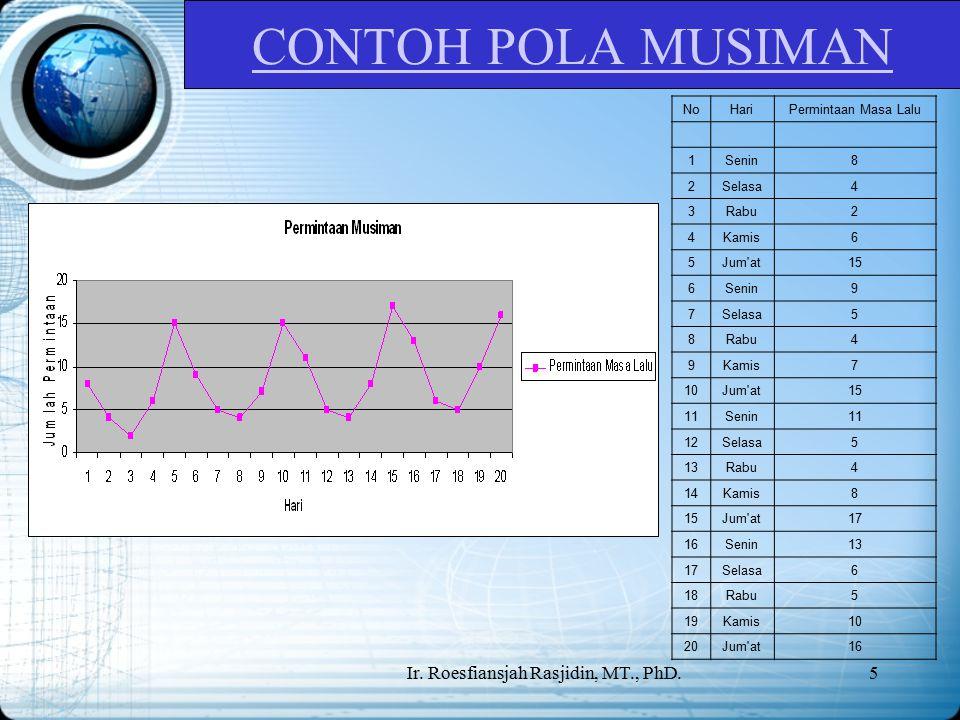 Ir. Roesfiansjah Rasjidin, MT., PhD.16 MR CHART