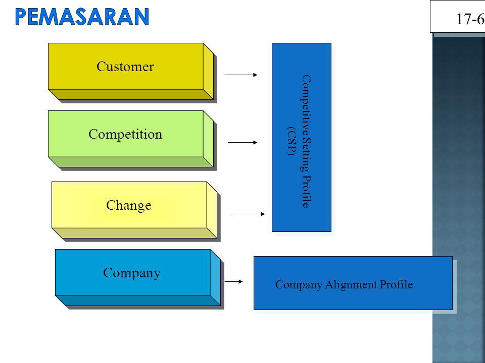 Customer Competition Change Company Competitive Setting Profile (CSP) Company Alignment Profile 17-6