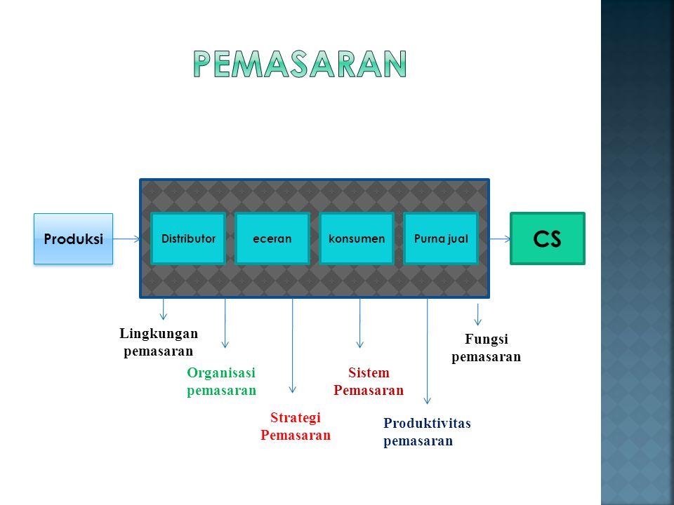 Produksi DistributorecerankonsumenPurna jual CS Organisasi pemasaran Sistem Pemasaran Lingkungan pemasaran Strategi Pemasaran Produktivitas pemasaran
