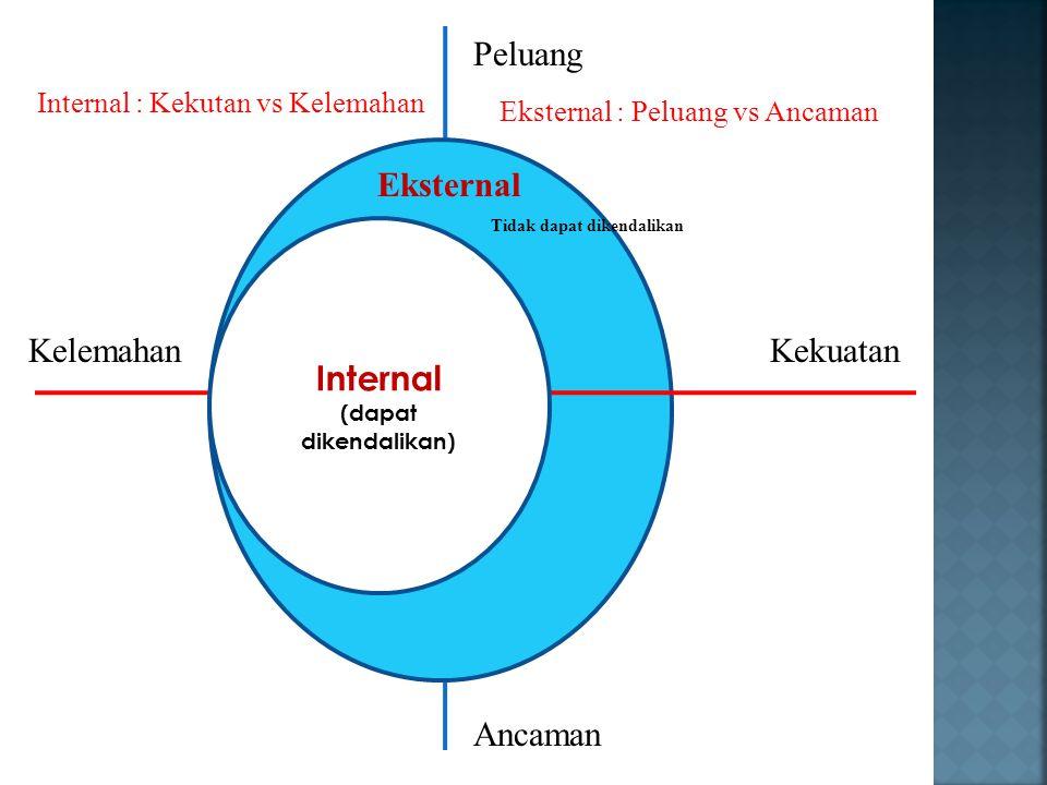KekuatanKelemahan Peluang Ancaman Eksternal Tidak dapat dikendalikan Internal (dapat dikendalikan) Eksternal : Peluang vs Ancaman Internal : Kekutan v