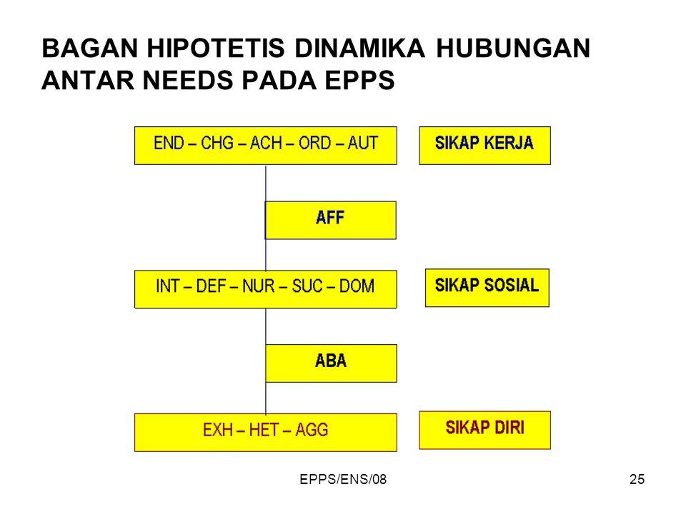 EPPS/ENS/0825 BAGAN HIPOTETIS DINAMIKA HUBUNGAN ANTAR NEEDS PADA EPPS