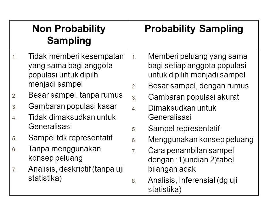 Non Probability Sampling Probability Sampling 1. Tidak memberi kesempatan yang sama bagi anggota populasi untuk dipilh menjadi sampel 2. Besar sampel,