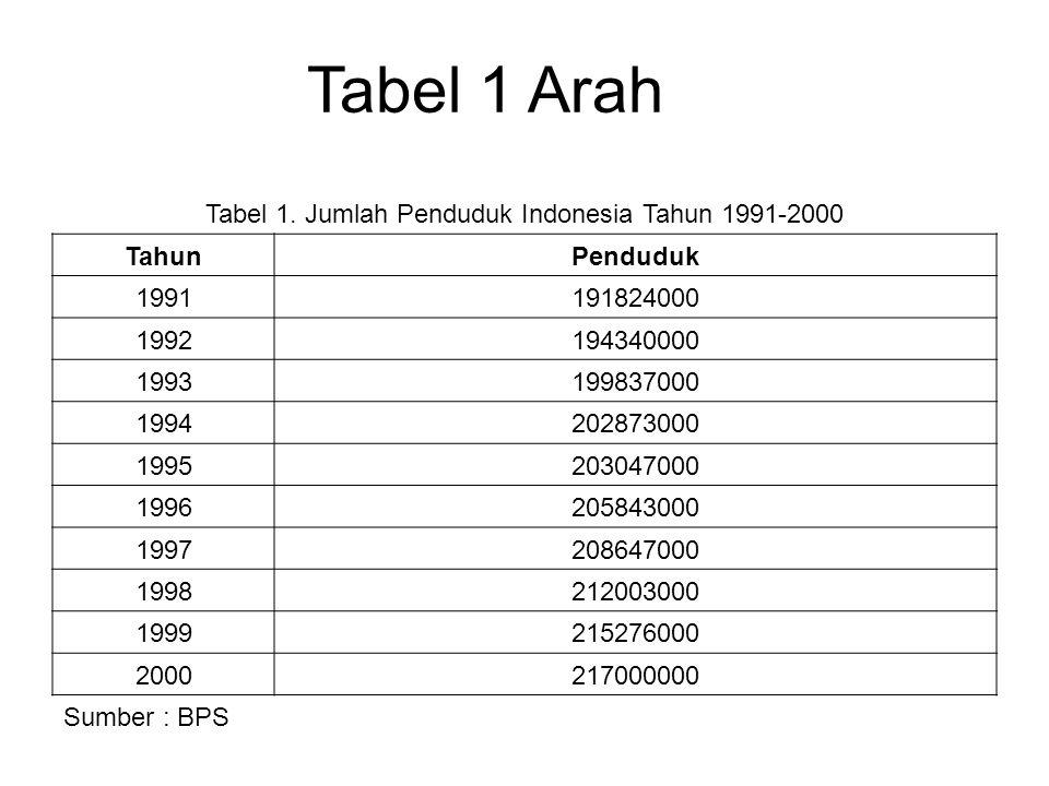 Tabel 1 Arah Tabel 1. Jumlah Penduduk Indonesia Tahun 1991-2000 TahunPenduduk 1991191824000 1992194340000 1993199837000 1994202873000 1995203047000 19