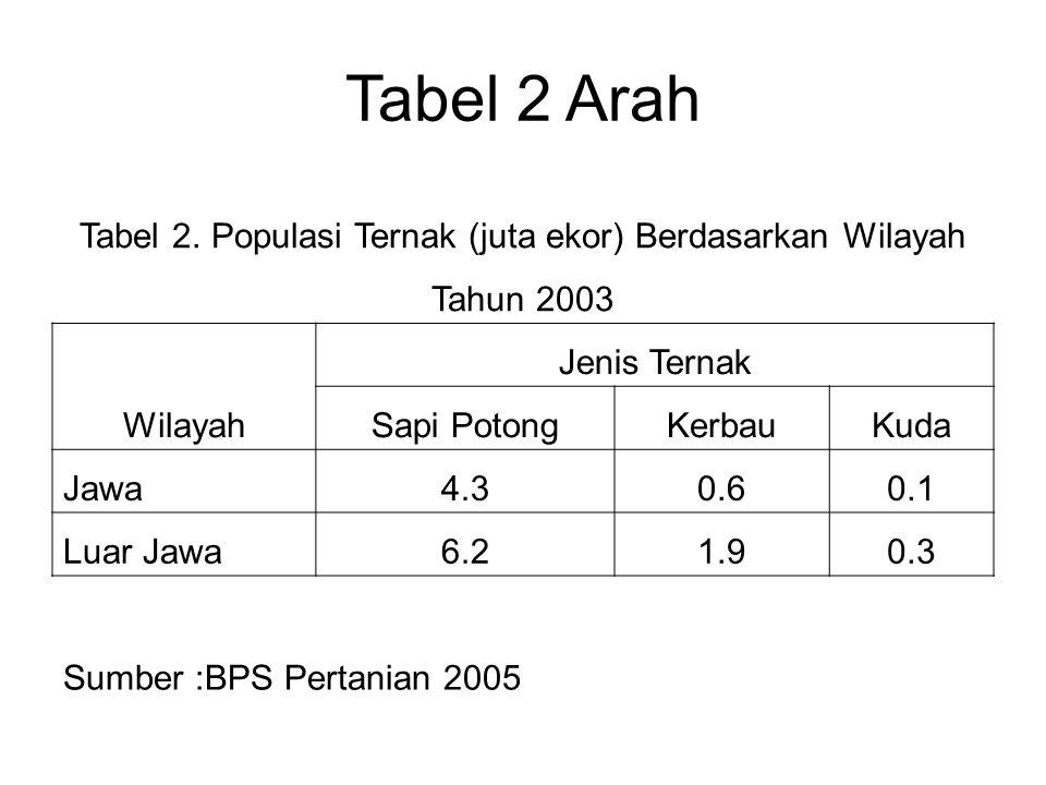 Tabel 2. Populasi Ternak (juta ekor) Berdasarkan Wilayah Tahun 2003 Wilayah Jenis Ternak Sapi PotongKerbauKuda Jawa4.30.60.1 Luar Jawa6.21.90.3 Sumber