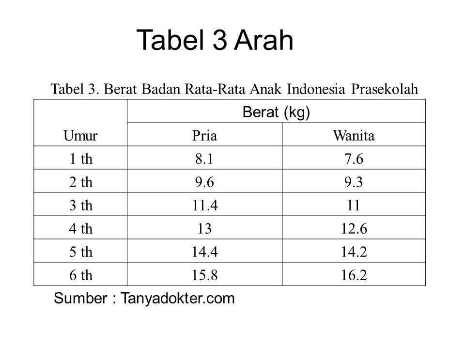 Tabel 3 Arah Tabel 3. Berat Badan Rata-Rata Anak Indonesia Prasekolah Umur Berat (kg) PriaWanita 1 th8.17.6 2 th9.69.3 3 th11.411 4 th1312.6 5 th14.41