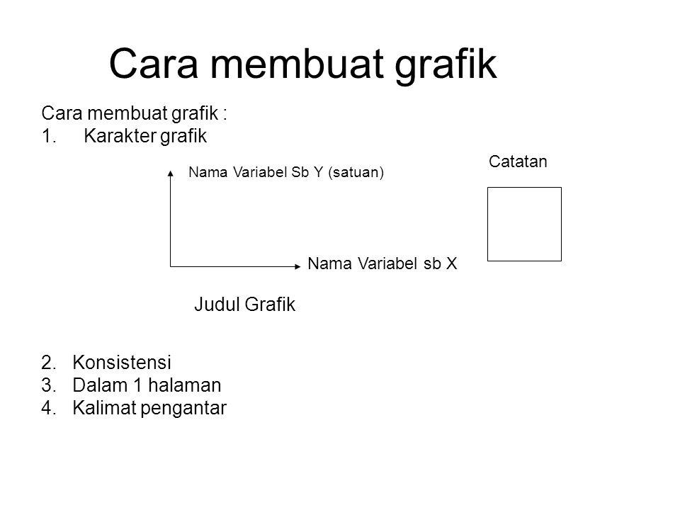 Cara membuat grafik Cara membuat grafik : 1.Karakter grafik 2. Konsistensi 3. Dalam 1 halaman 4. Kalimat pengantar Nama Variabel Sb Y (satuan) Nama Va