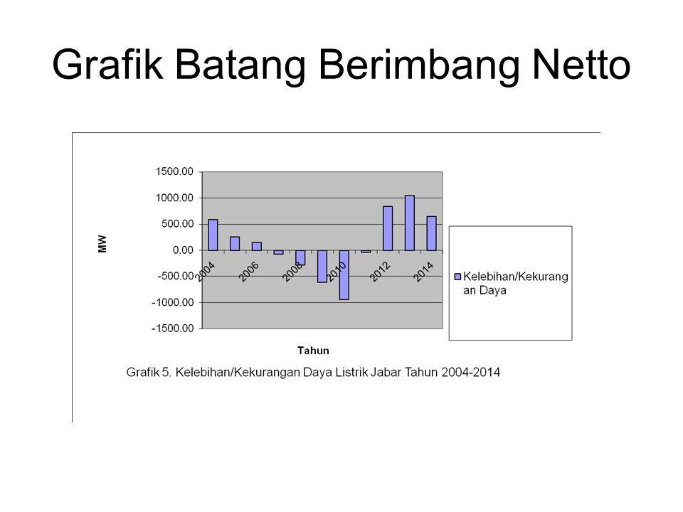 Grafik Batang Berimbang Netto