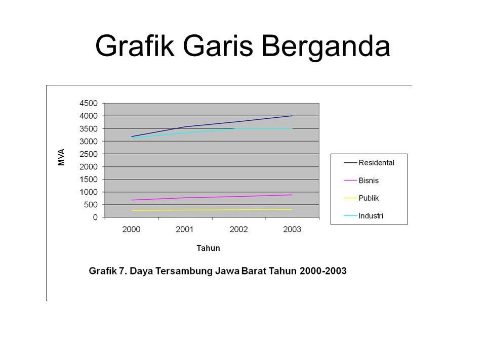 Grafik Garis Berganda