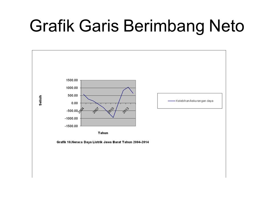 Grafik Garis Berimbang Neto