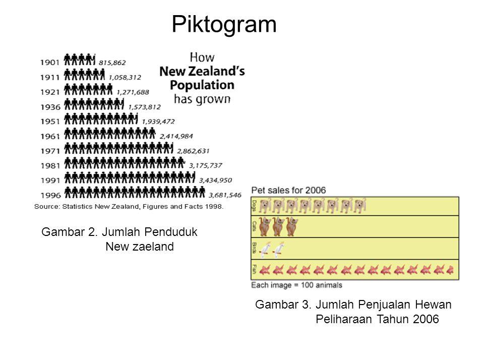 Gambar 2. Jumlah Penduduk New zaeland Gambar 3. Jumlah Penjualan Hewan Peliharaan Tahun 2006 Piktogram
