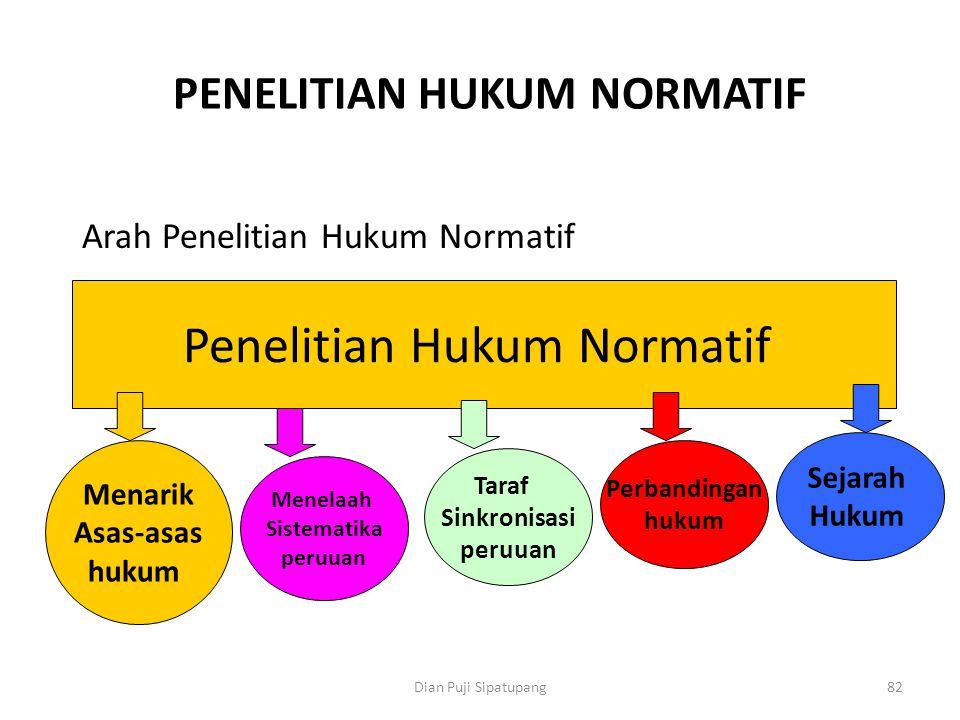 Dian Puji Sipatupang82 PENELITIAN HUKUM NORMATIF Arah Penelitian Hukum Normatif Penelitian Hukum Normatif Menarik Asas-asas hukum Menelaah Sistematika