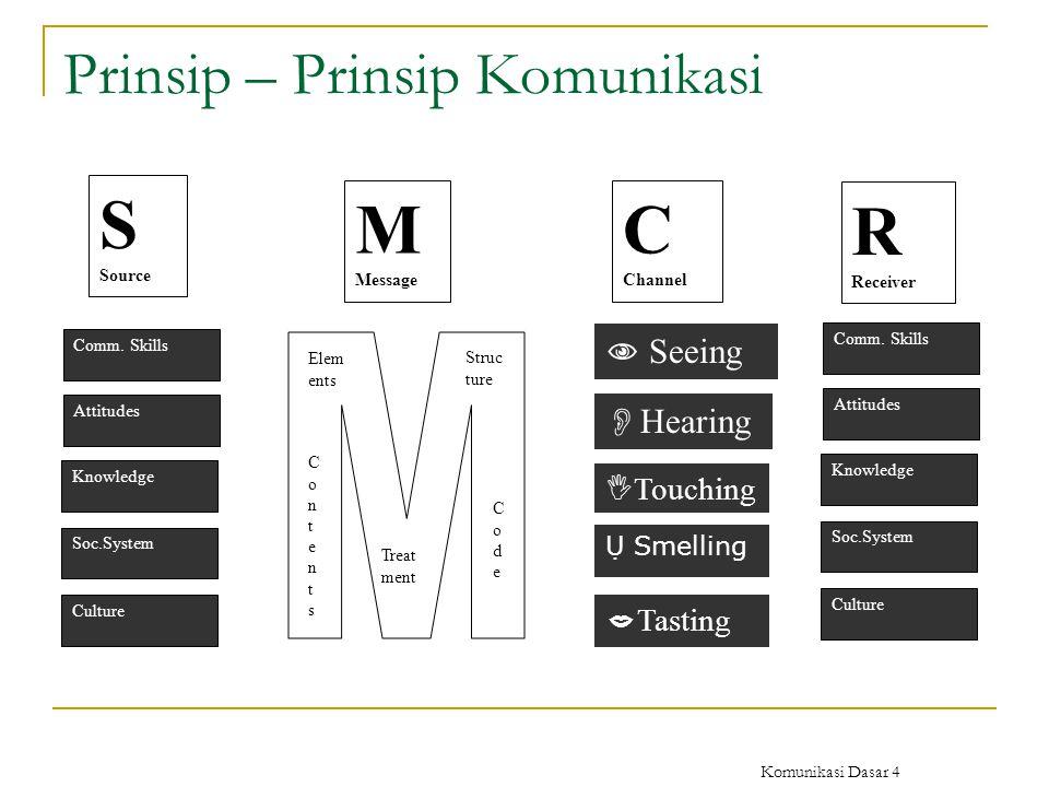 Komunikasi Dasar 4 Prinsip – Prinsip Komunikasi S Source M Message C Channel R Receiver Comm. Skills Attitudes Knowledge Soc.System Culture Comm. Skil