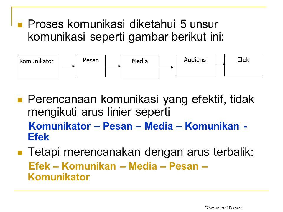 Komunikasi Dasar 4 Proses komunikasi diketahui 5 unsur komunikasi seperti gambar berikut ini: Perencanaan komunikasi yang efektif, tidak mengikuti aru