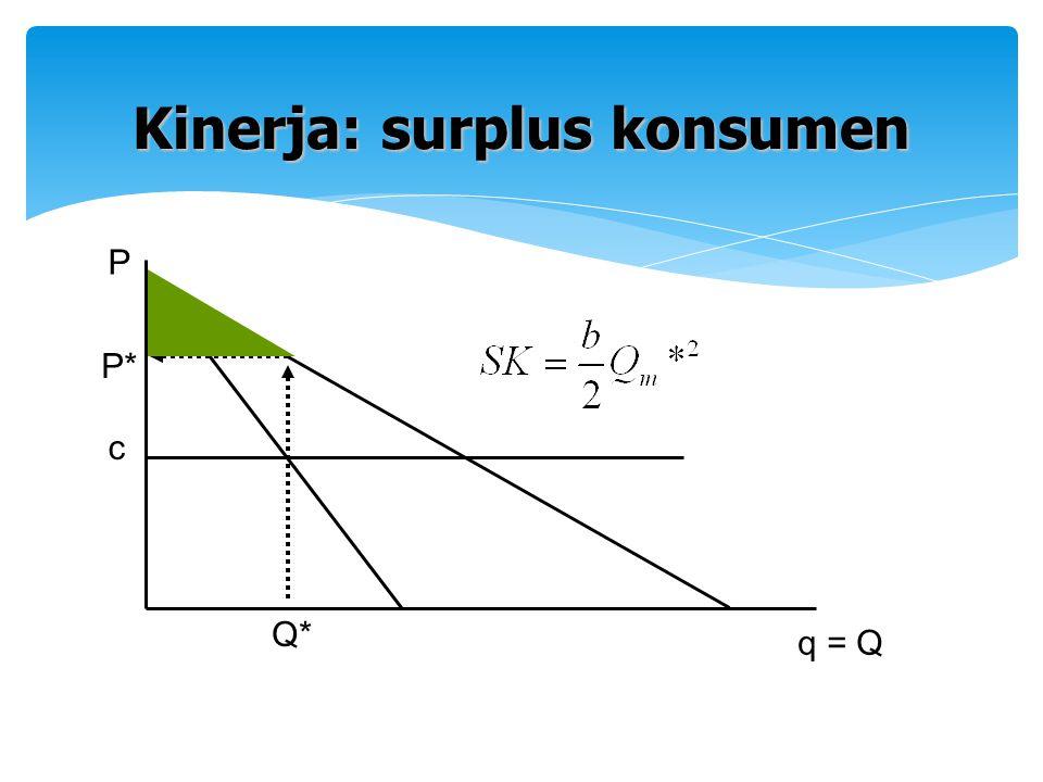 c Q* q = Q P P* Kinerja: surplus konsumen