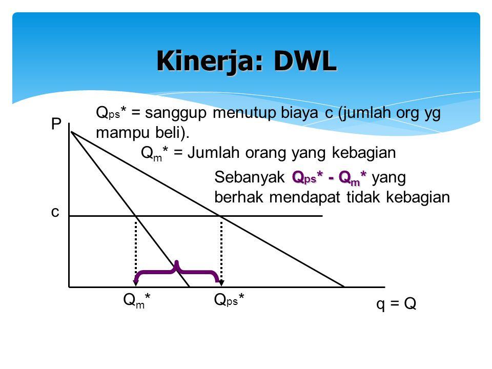 c Qm*Qm* q = Q P Kinerja: DWL Q ps * Q ps * = sanggup menutup biaya c (jumlah org yg mampu beli). Q m * = Jumlah orang yang kebagian Q ps * - Q m * Se