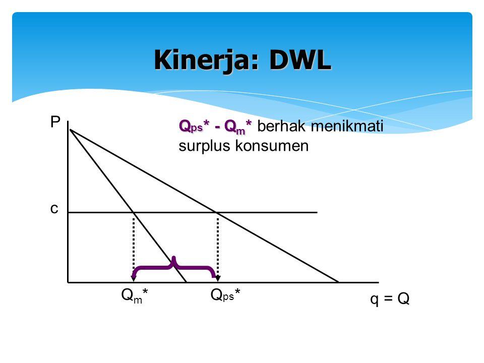 c Qm*Qm* q = Q P Kinerja: DWL Q ps * Q ps * - Q m * Q ps * - Q m * berhak menikmati surplus konsumen