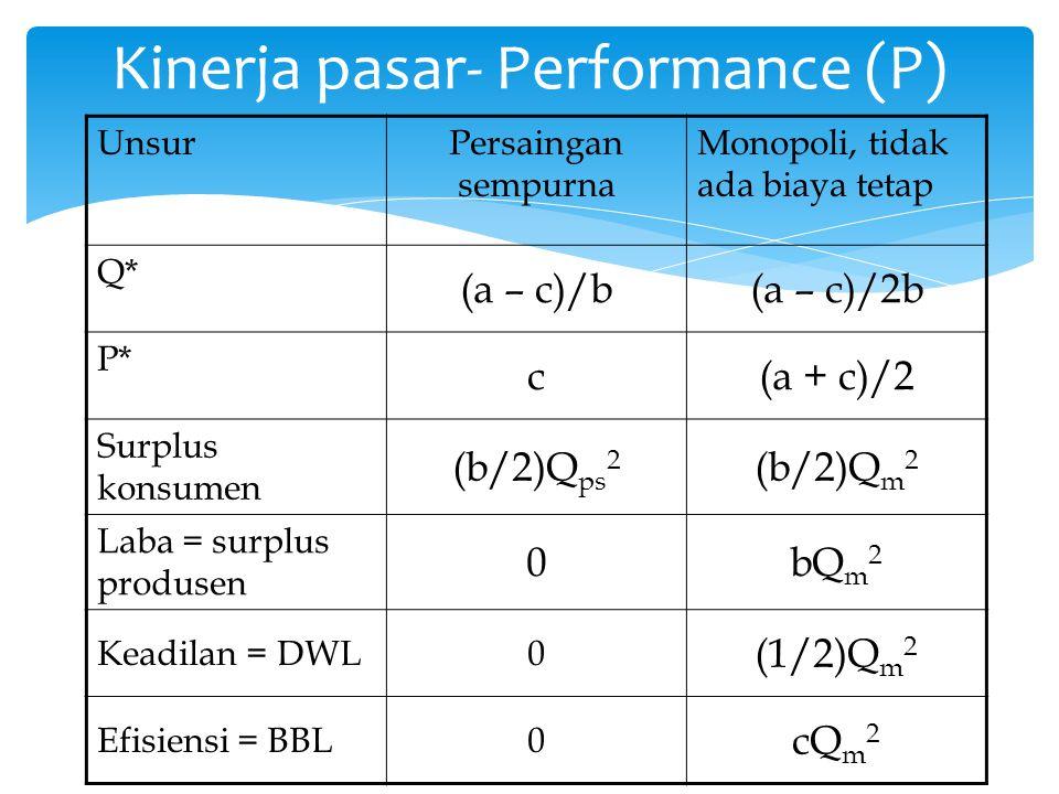 UnsurPersaingan sempurna Monopoli, tidak ada biaya tetap Q* (a – c)/b(a – c)/2b P* c(a + c)/2 Surplus konsumen (b/2)Q ps 2 (b/2)Q m 2 Laba = surplus p