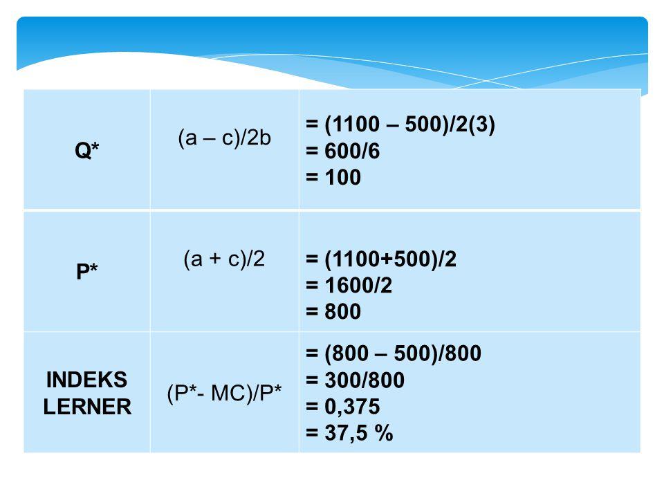 Q* (a – c)/2b = (1100 – 500)/2(3) = 600/6 = 100 P* (a + c)/2= (1100+500)/2 = 1600/2 = 800 INDEKS LERNER (P*- MC)/P* = (800 – 500)/800 = 300/800 = 0,37