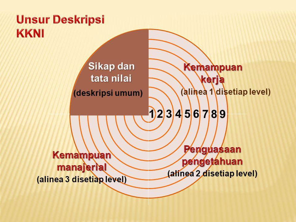 1 23456 789 (alinea 1 disetiap level) (alinea 2 disetiap level) (alinea 3 disetiap level) (deskripsi umum)