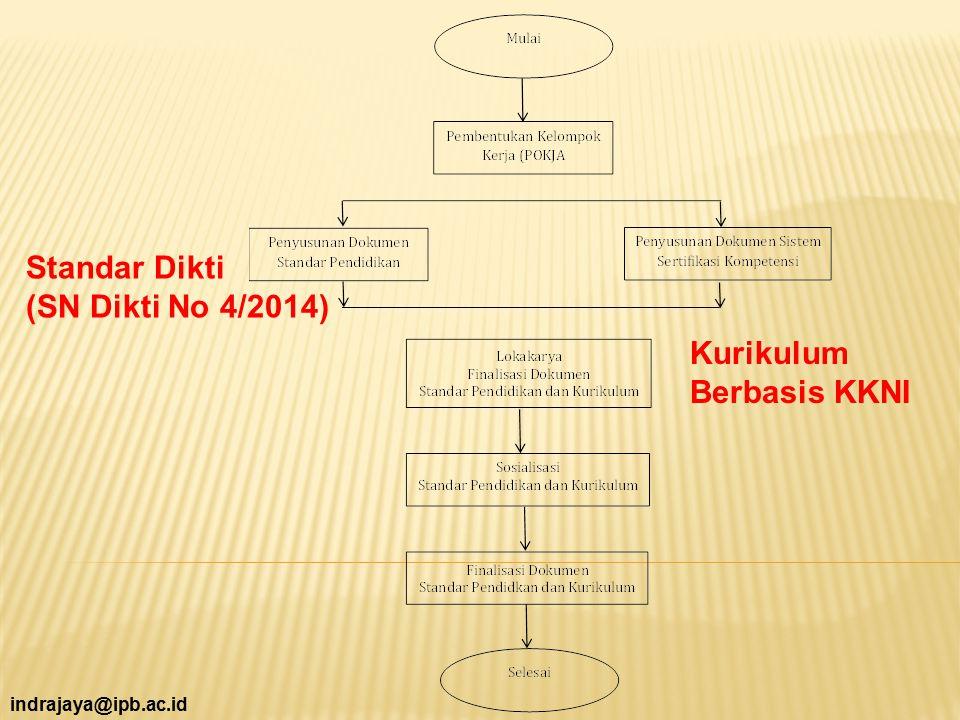 indrajaya@ipb.ac.id Standar Dikti (SN Dikti No 4/2014) Kurikulum Berbasis KKNI