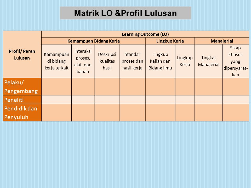 Profil/ Peran Lulusan Learning Outcome (LO) Kemampuan Bidang KerjaLingkup KerjaManajerial Kemampuan di bidang kerja terkait interaksi proses, alat, dan bahan Deskripsi kualitas hasil Standar proses dan hasil kerja Lingkup Kajian dan Bidang Ilmu Lingkup Kerja Tingkat Manajerial Sikap khusus yang dipersyarat- kan Pelaku/ Pengembang Peneliti Pendidik dan Penyuluh Matrik LO &Profil Lulusan