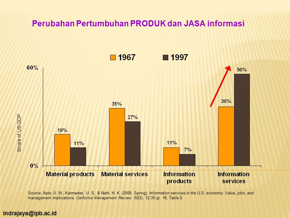 indrajaya@ipb.ac.id Source: Apte, U. M., Karmarkar, U. S., & Nath, H. K. (2008, Spring). Information services in the U.S. economy: Value, jobs, and ma