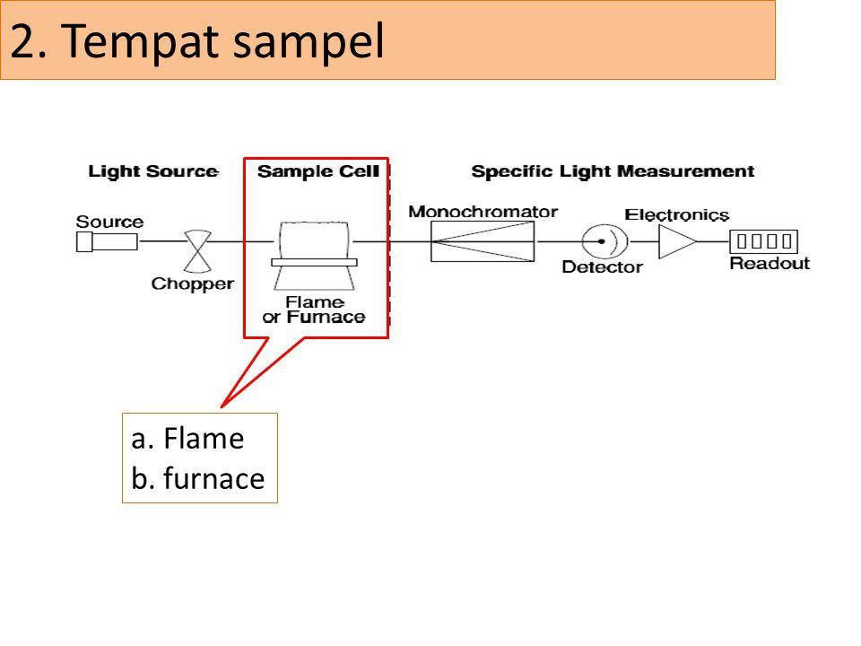 2. Tempat sampel a.Flame b.furnace