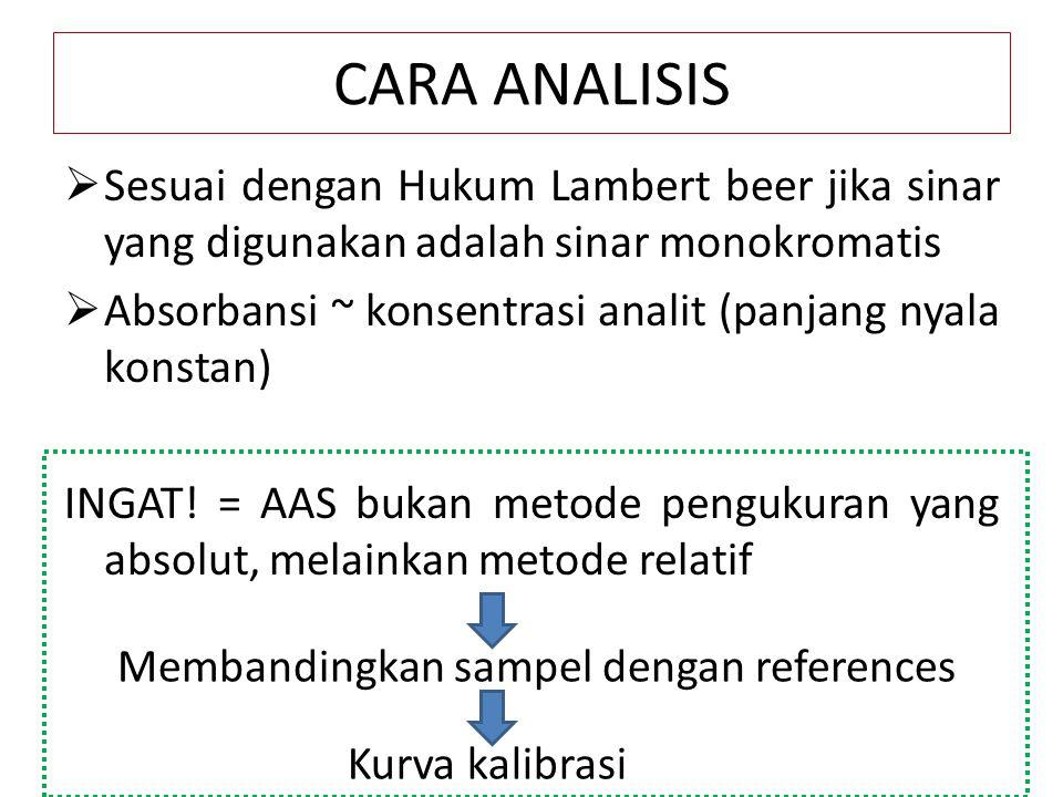 CARA ANALISIS  Sesuai dengan Hukum Lambert beer jika sinar yang digunakan adalah sinar monokromatis  Absorbansi ~ konsentrasi analit (panjang nyala