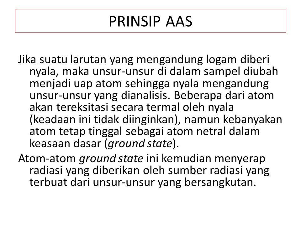 PRINSIP AAS Jika suatu larutan yang mengandung logam diberi nyala, maka unsur-unsur di dalam sampel diubah menjadi uap atom sehingga nyala mengandung