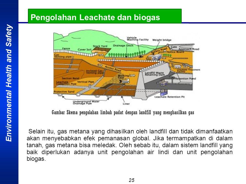 Environmental Health and Safety 24 Pengolahan Leachate dan biogas Secara sepintas, metode landfill relatif mudah dilakukan dan bisa menampung sampah d