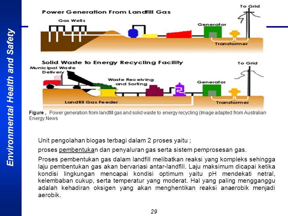 Environmental Health and Safety 28 Gas yang dihasilkan dari landfill didominasi oleh metana dan karbondioksida. Kandungan metana berkisar antara 45-55