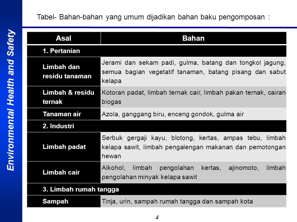 Environmental Health and Safety 4 AsalBahan 1.