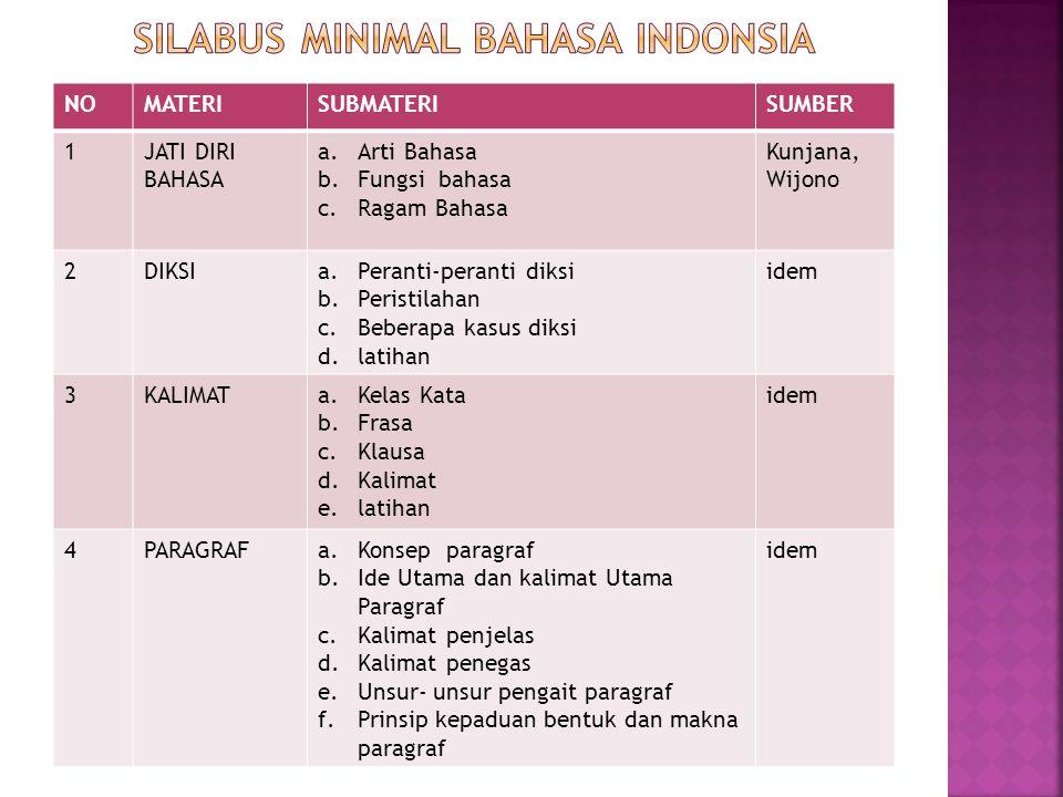 NOMATERISUBMATERISUMBER 1JATI DIRI BAHASA a.Arti Bahasa b.Fungsi bahasa c.Ragam Bahasa Kunjana, Wijono 2DIKSIa.Peranti-peranti diksi b.Peristilahan c.