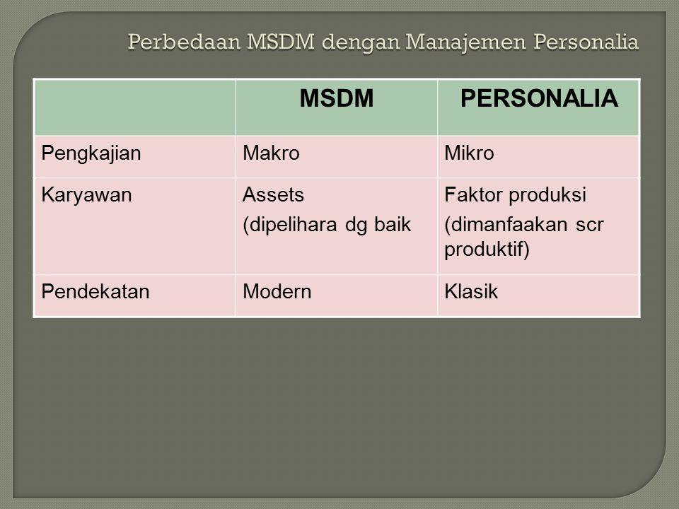 MSDMPERSONALIA PengkajianMakroMikro KaryawanAssets (dipelihara dg baik Faktor produksi (dimanfaakan scr produktif) PendekatanModernKlasik