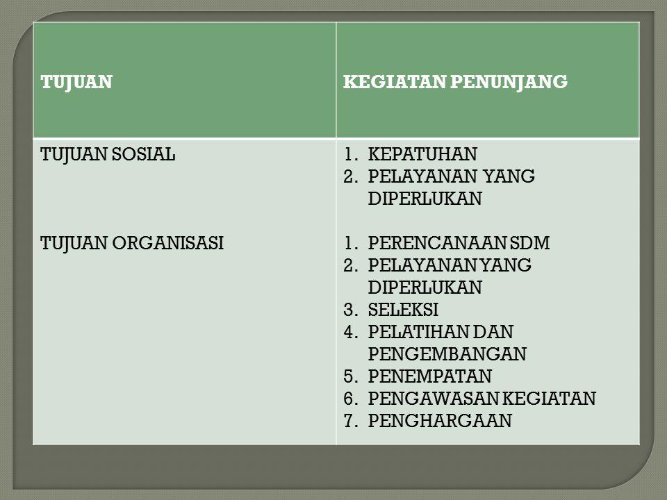 TUJUANKEGIATAN PENUNJANG TUJUAN SOSIAL TUJUAN ORGANISASI 1.KEPATUHAN 2.PELAYANAN YANG DIPERLUKAN 1.PERENCANAAN SDM 2.PELAYANAN YANG DIPERLUKAN 3.SELEKSI 4.PELATIHAN DAN PENGEMBANGAN 5.PENEMPATAN 6.PENGAWASAN KEGIATAN 7.PENGHARGAAN