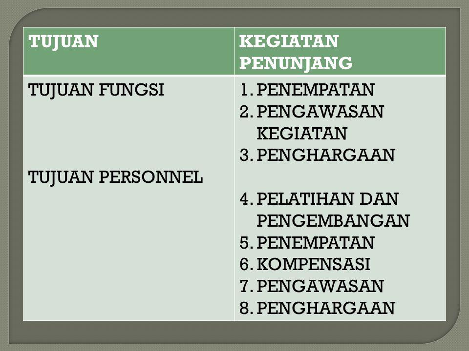 TUJUANKEGIATAN PENUNJANG TUJUAN FUNGSI TUJUAN PERSONNEL 1.PENEMPATAN 2.PENGAWASAN KEGIATAN 3.PENGHARGAAN 4.PELATIHAN DAN PENGEMBANGAN 5.PENEMPATAN 6.KOMPENSASI 7.PENGAWASAN 8.PENGHARGAAN