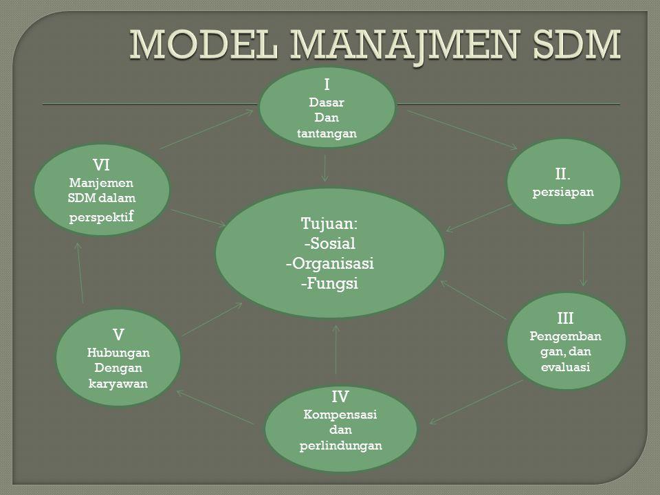 I Dasar Dan tantangan III Pengemban gan, dan evaluasi VI Manjemen SDM dalam perspekti f IV Kompensasi dan perlindungan II.