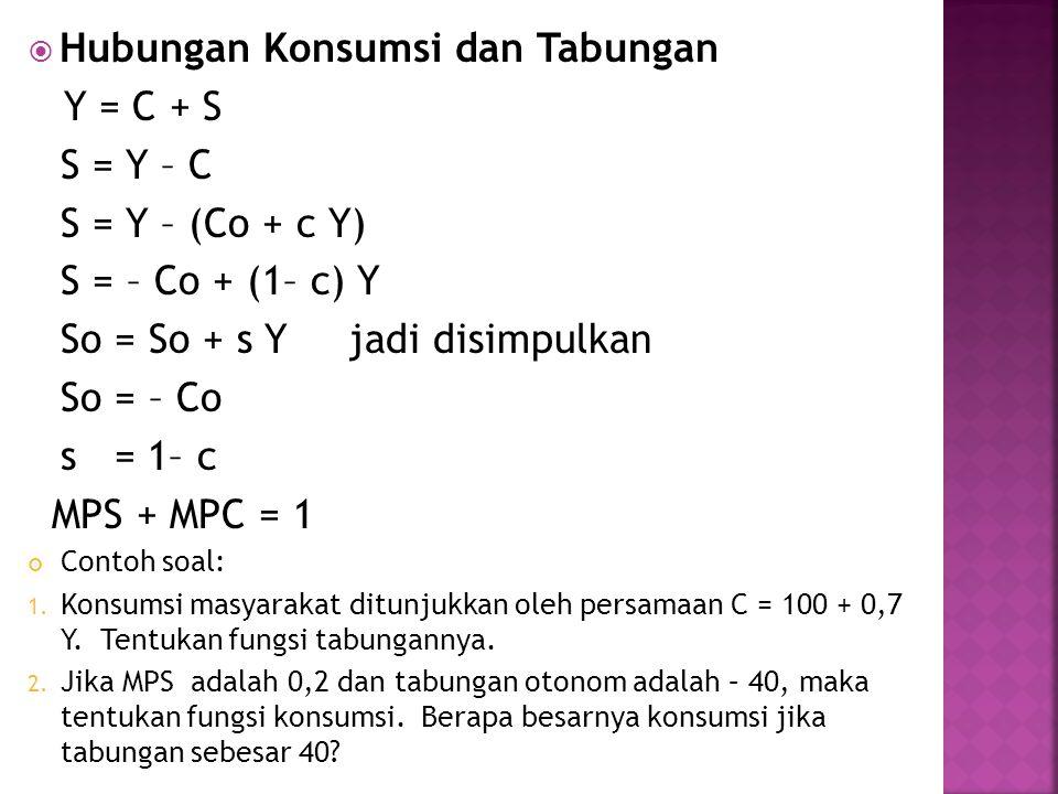  Hubungan Konsumsi dan Tabungan Y = C + S S = Y – C S = Y – (Co + c Y) S = – Co + (1– c) Y So = So + s Y jadi disimpulkan So = – Co s = 1– c MPS + MPC = 1 Contoh soal: 1.