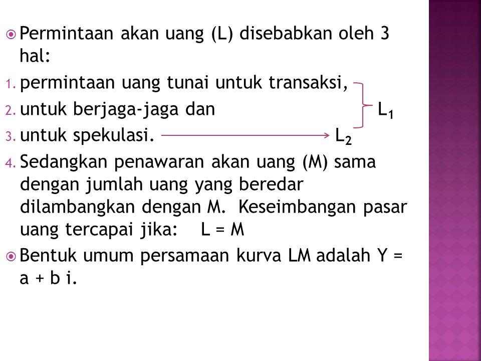  Permintaan akan uang (L) disebabkan oleh 3 hal: 1.