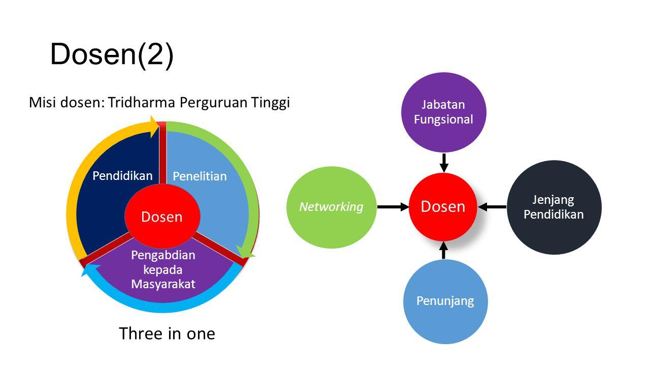 Dosen(2) Pengabdian kepada Masyarakat Dosen Pendidikan Penelitian Three in one Dosen Jabatan Fungsional Jenjang Pendidikan Penunjang Networking Misi d